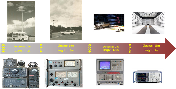 UTAC CERAM AND EMC: OVER 60 YEARS IN THE SERVICE OF ELECTROMAGNETIC SAFETY